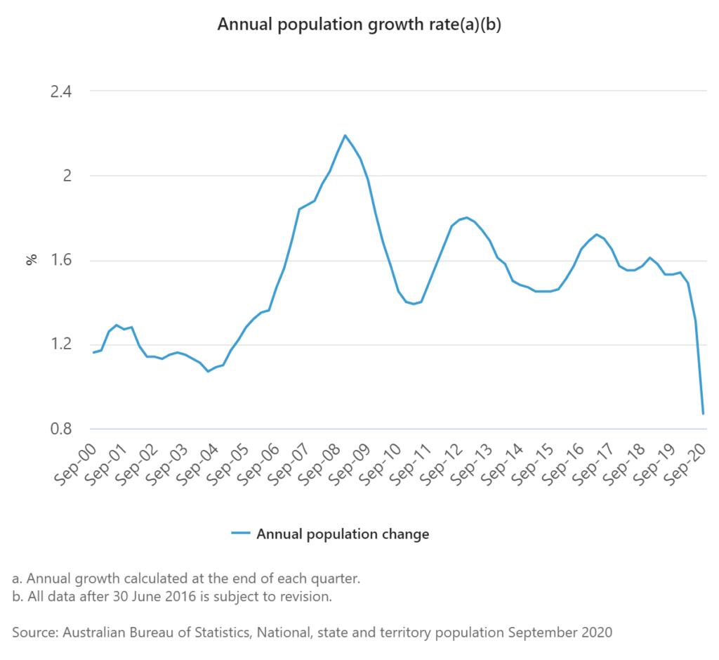 Australian Bureau if Statistics: Bevölkerungszuwachs Australien