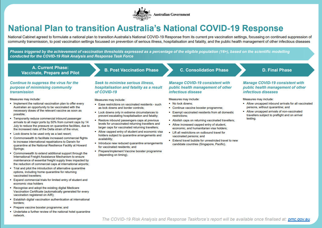 National Plan to Transition Australia's National COVID-19 Response