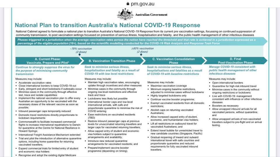 Australian Government: National Plan to transition Australia's National COVID-19 Response as of July 30, 2021